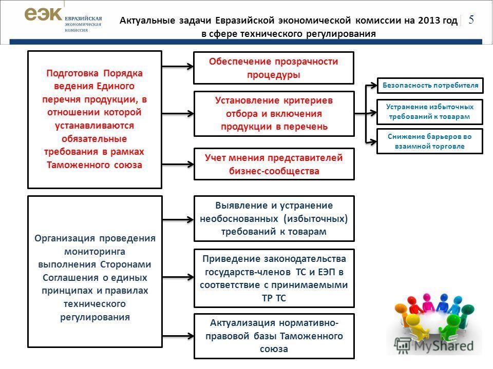 | 5 Актуальные задачи Евразийской экономической комиссии на 2013 год в сфере технического регулирования Подготовка Порядка ведения Единого перечня продукции, в отношении которой устанавливаются обязательные требования в рамках Таможенного союза Орган
