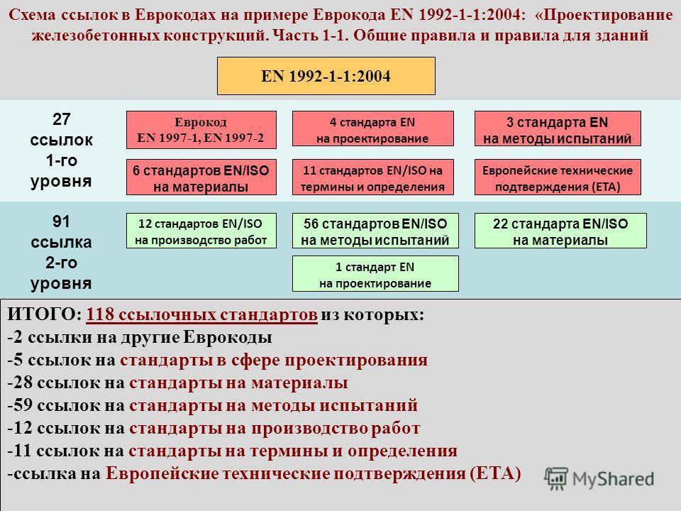 Схема ссылок в Еврокодах на примере Еврокода EN 1992-1-1:2004: «Проектирование железобетонных конструкций. Часть 1-1. Общие правила и правила для зданий EN 1992-1-1:2004 Еврокод EN 1997-1, EN 1997-2 4 стандарта EN на проектирование 6 стандартов EN/IS