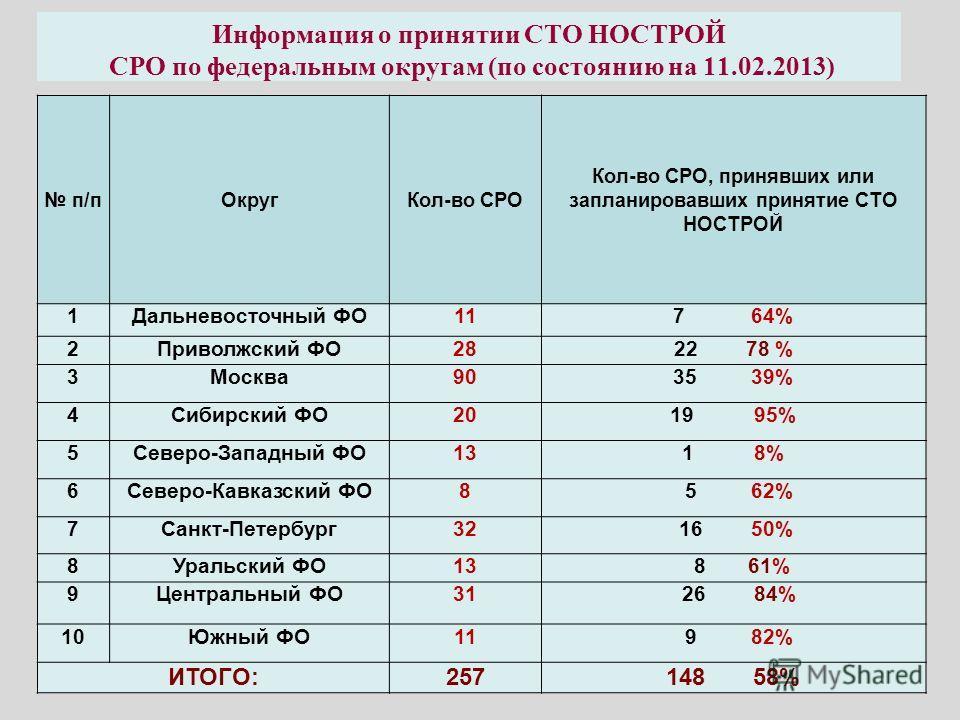 Информация о принятии СТО НОСТРОЙ СРО по федеральным округам (по состоянию на 11.02.2013) п/пОкругКол-во СРО Кол-во СРО, принявших или запланировавших принятие СТО НОСТРОЙ 1Дальневосточный ФО117 64% 2Приволжский ФО2822 78 % 3Москва9035 39% 4Сибирский