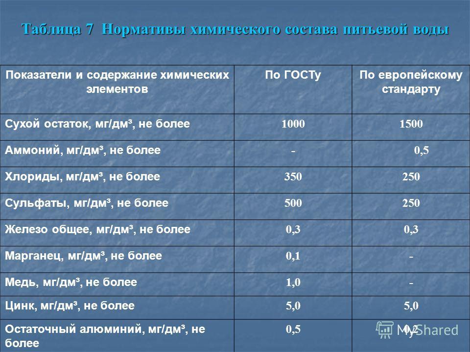 Таблица 7 Нормативы химического состава питьевой воды Показатели и содержание химических элементов По ГОСТуПо европейскому стандарту Сухой остаток, мг/дм³, не более 10001500 Аммоний, мг/дм³, не более - 0,5 Хлориды, мг/дм³, не более 350250 Сульфаты, м