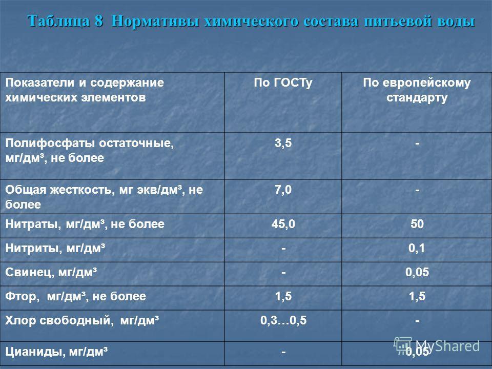 Таблица 8 Нормативы химического состава питьевой воды Показатели и содержание химических элементов По ГОСТуПо европейскому стандарту Полифосфаты остаточные, мг/дм³, не более 3,5- Общая жесткость, мг экв/дм³, не более 7,0- Нитраты, мг/дм³, не более45,