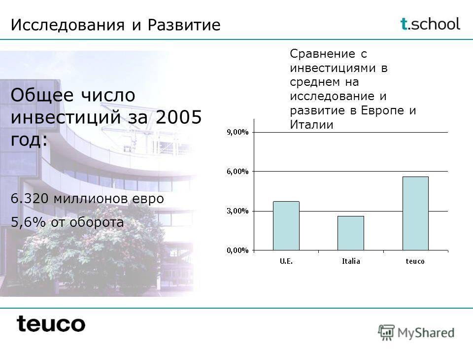 Исследования и Развитие Общее число инвестиций за 2005 год: 6.320 миллионов евро 5,6% от оборота Сравнение с инвестициями в среднем на исследование и развитие в Европе и Италии
