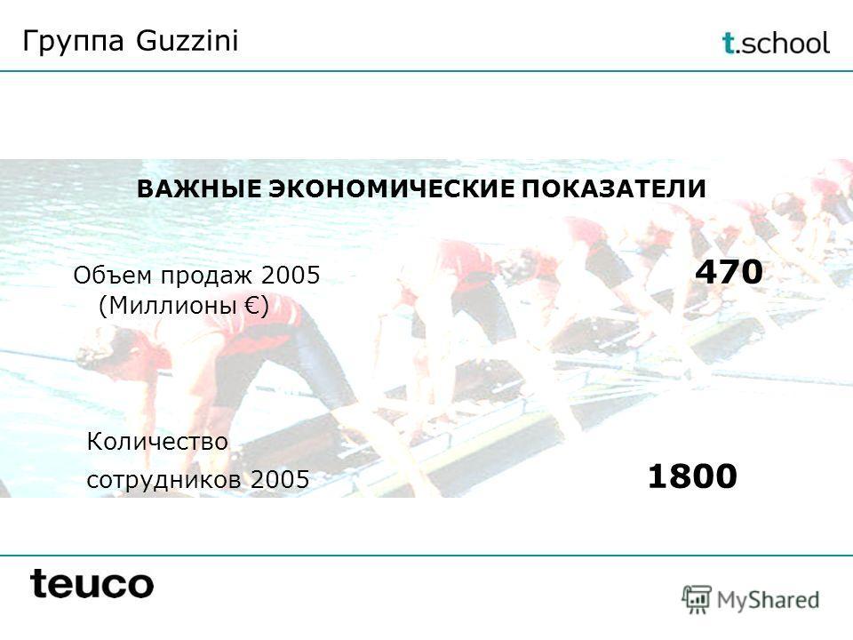Объем продаж 2005 470 (Миллионы ) Количество сотрудников 2005 1800 ВАЖНЫЕ ЭКОНОМИЧЕСКИЕ ПОКАЗАТЕЛИ Группа Guzzini