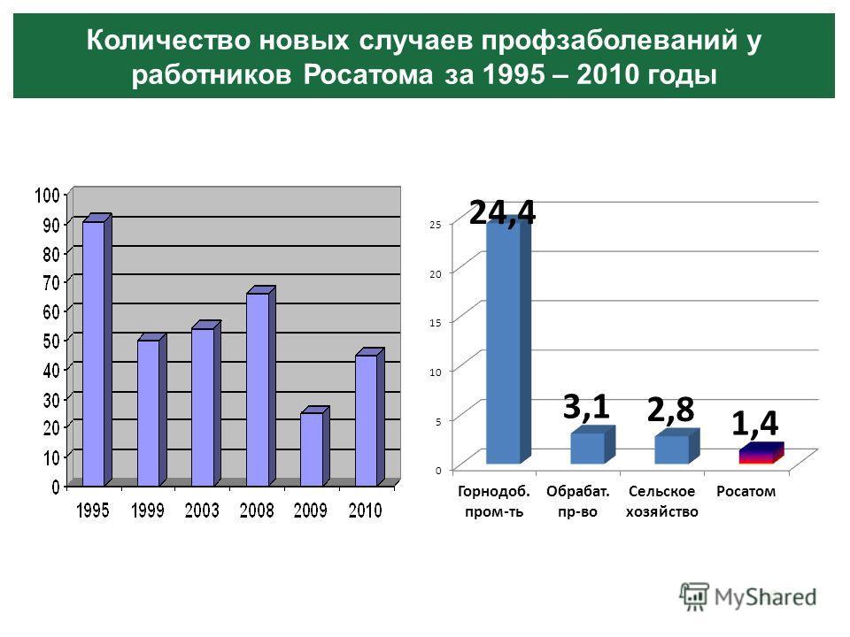 18 Количество новых случаев профзаболеваний у работников Росатома за 1995 – 2010 годы