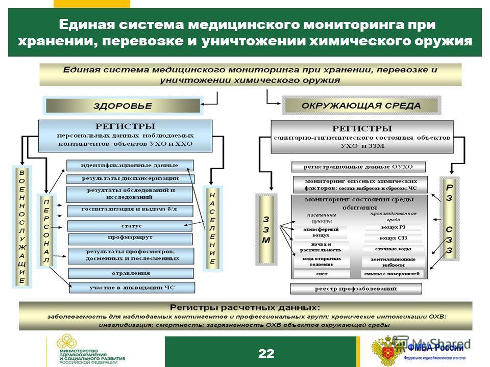 1010 Единая система медицинского мониторинга при хранении, перевозке и уничтожении химического оружия 22