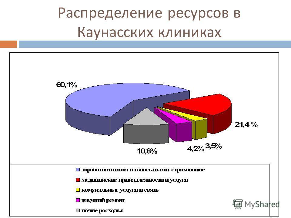 Распределение ресурсов в Каунасских клиниках