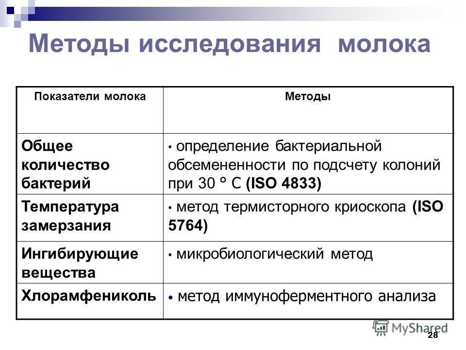продуктов Булавина Елена