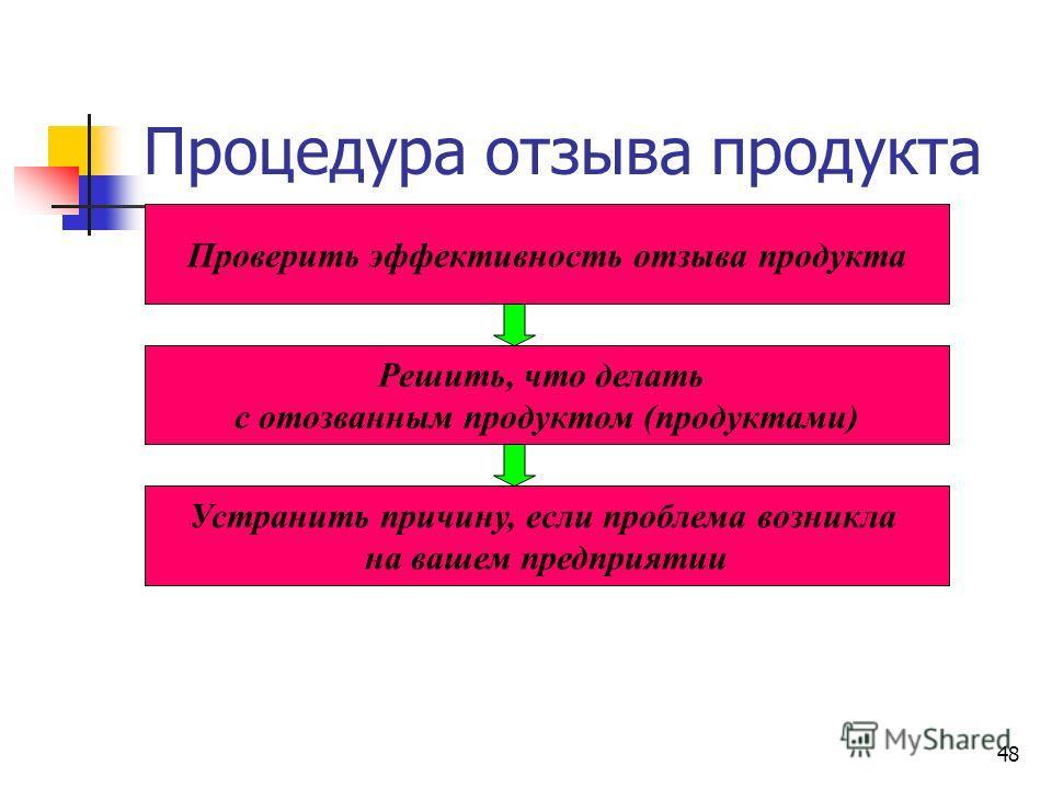 48 Процедура отзыва продукта Проверить эффективность отзыва продукта Решить, что делать с отозванным продуктом (продуктами) Устранить причину, если проблема возникла на вашем предприятии