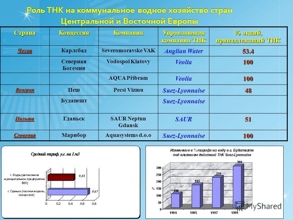 Роль ТНК на коммунальное водное хозяйство стран Центральной и Восточной Европы СтранаКонцессияКомпания Управляющая компания ТНК % акций, принадлежащий ТНК Чехия КарлсбадSeveromoravske VAK Anglian Water53.4 Северная Богемия Vodospol Klatovy Veolia100