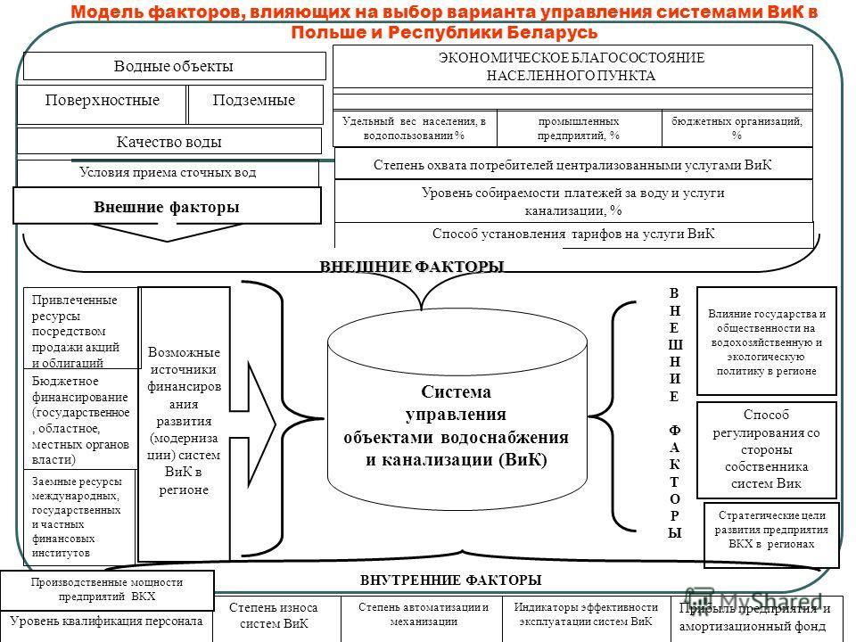 Модель факторов, влияющих на выбор варианта управления системами ВиК в Польше и Республики Беларусь Возможные источники финансиров ания развития (модерниза ции) систем ВиК в регионе Система управления объектами водоснабжения и канализации (ВиК) Привл
