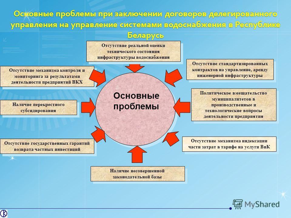 Основные проблемы при заключении договоров делегированного управления на управление системами водоснабжения в Республике Беларусь Отсутствие механизма индексации части затрат в тарифе на услуги ВиК Основные проблемы Отсутствие реальной оценки техниче