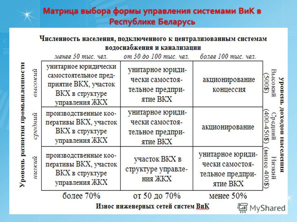 Матрица выбора формы управления системами ВиК в Республике Беларусь