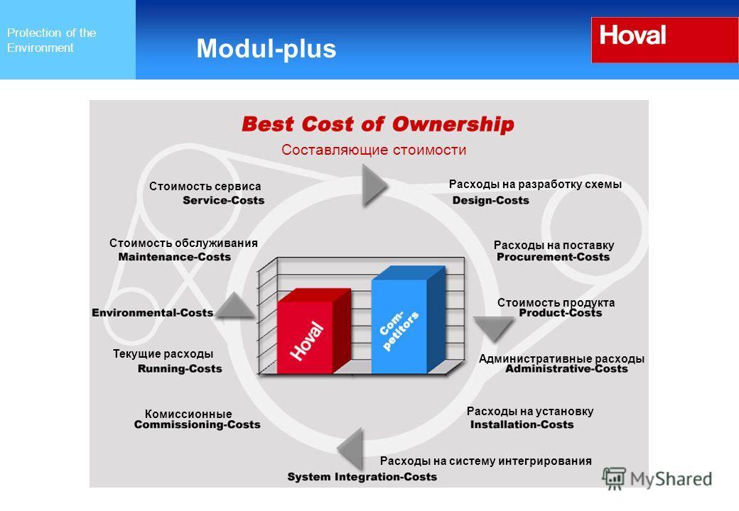 Protection of the Environment Modul-plus Составляющие стоимости Стоимость сервиса Стоимость обслуживания Текущие расходы Комиссионные Расходы на разработку схемы Расходы на поставку Стоимость продукта Административные расходы Расходы на установку Рас