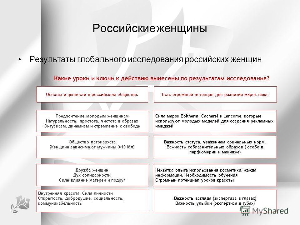Российские женщины Результаты глобального исследования российских женщин Предпочтение молодым женщинам Натуральность, простота, чистота в образах Энтузиазм, динамизм и стремление к свободе Основы и ценности в российском обществе: Общество патриархата