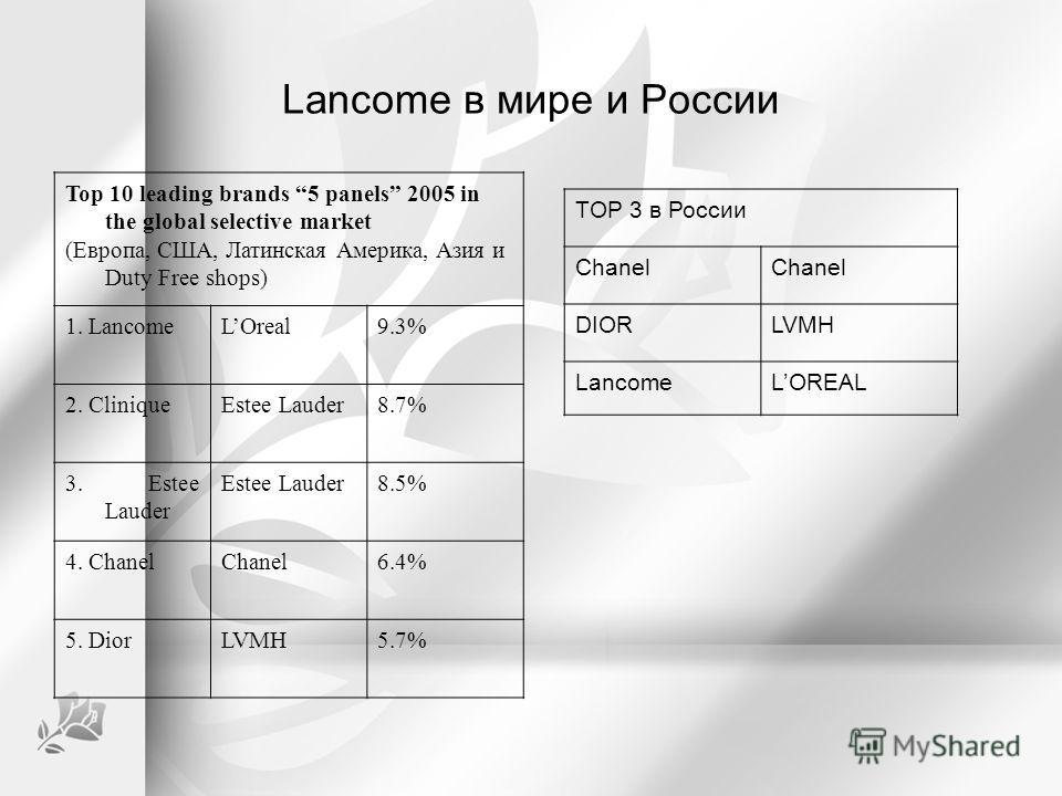 Lancome в мире и России Top 10 leading brands 5 panels 2005 in the global selective market (Европа, США, Латинская Америка, Азия и Duty Free shops) 1. LancomeLOreal9.3% 2. CliniqueEstee Lauder8.7% 3. Estee Lauder Estee Lauder8.5% 4. ChanelChanel6.4%