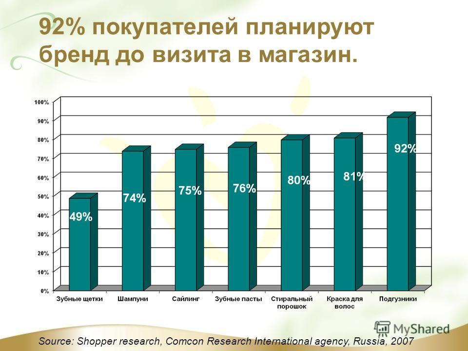 Source: Shopper research, Comcon Research International agency, Russia, 2007 92% покупателей планируют бренд до визита в магазин.