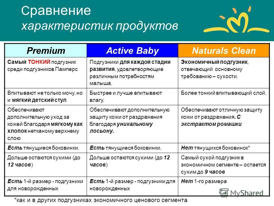 PremiumActive BabyNaturals Clean Самый ТОНКИЙ подгузник среди подгузников Памперс Подгузники для каждой стадии развития, удовлетворяющие различным потребностям малыша. Экономичный подгузник, отвечающий основному требованию – сухости. Впитывают не тол