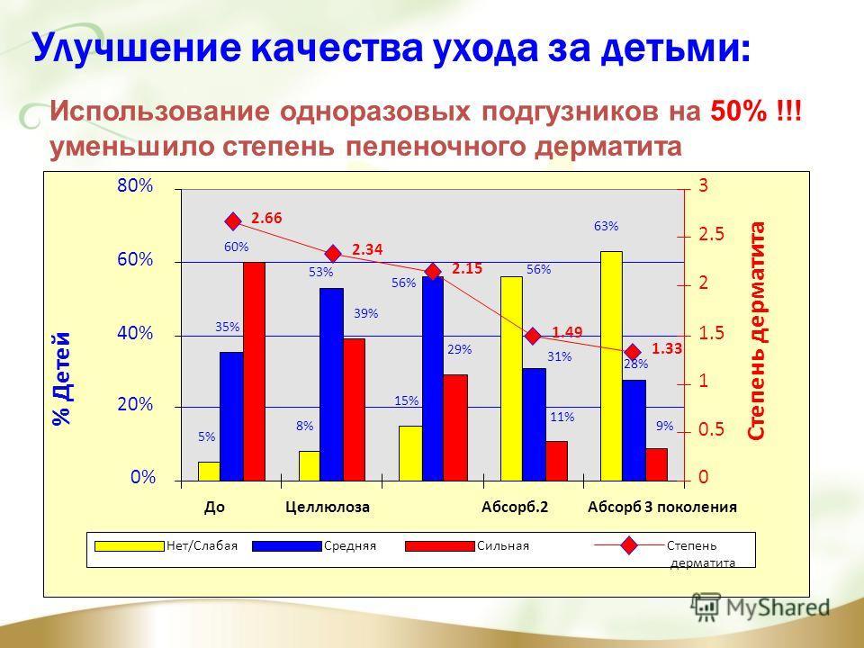 Улучшение качества ухода за детьми: Использование одноразовых подгузников на 50% !!! уменьшило степень пеленочного дерматита 5% 8% 15% 63% 35% 56% 31% 53% 28% 9% 60% 39% 29% 11% 2.66 2.34 2.15 1.49 1.33 0% 20% 40% 60% 80% ДоЦеллюлозаАбсорб.2Абсорб 3