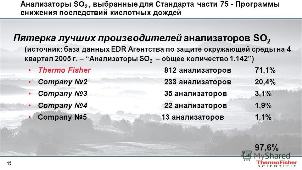 15 Анализаторы SO 2, выбранные для Стандарта части 75 - Программы снижения последствий кислотных дождей Пятерка лучших производителей анализаторов SO 2 (источник: база данных EDR Агентства по защите окружающей среды на 4 квартал 2005 г. – Анализаторы