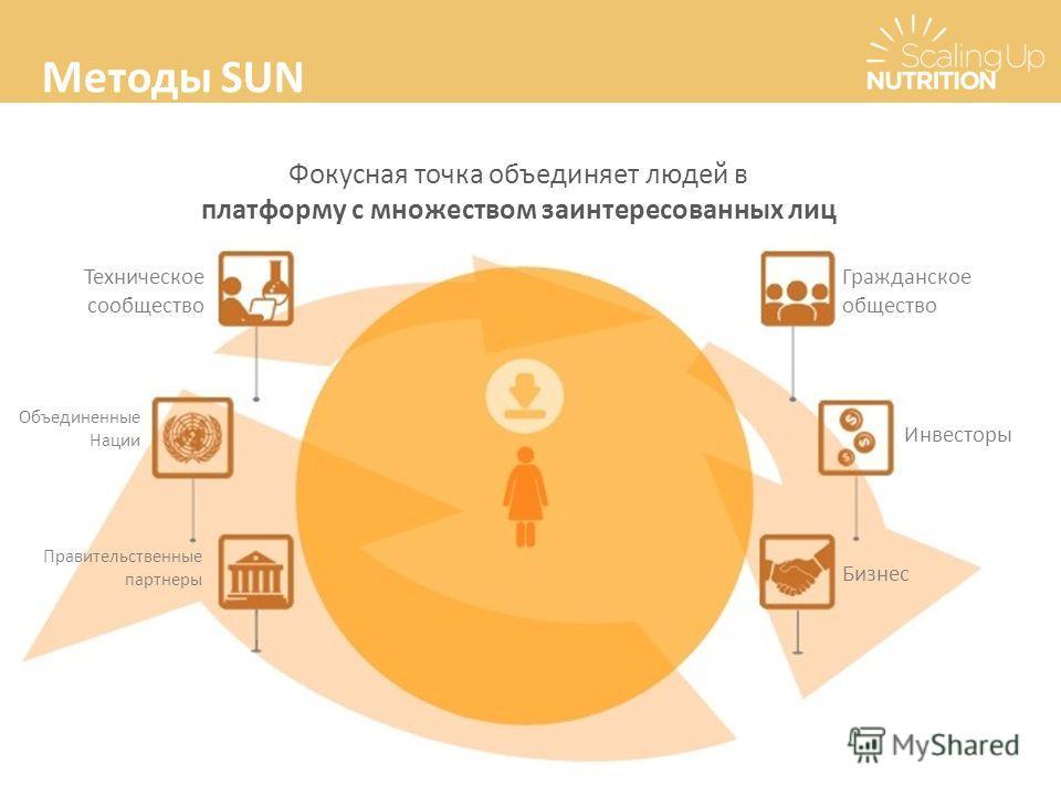 Методы SUN Фокусная точка объединяет людей в платформу с множеством заинтересованных лиц Техническое сообщество Объединенные Нации Правительственные партнеры Гражданское общество Инвесторы Бизнес