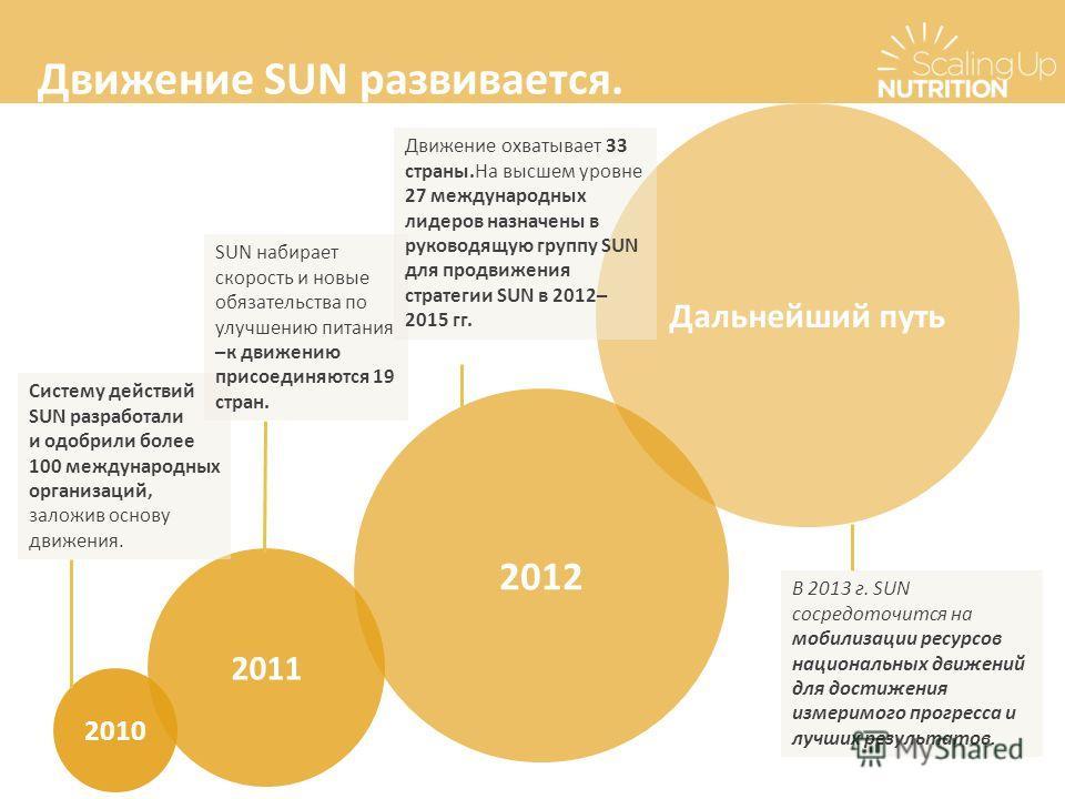 Движение SUN развивается. 2010 2011 2012 Дальнейший путь Систему действий SUN разработали и одобрили более 100 международных организаций, заложив основу движения. SUN набирает скорость и новые обязательства по улучшению питания –к движению присоединя