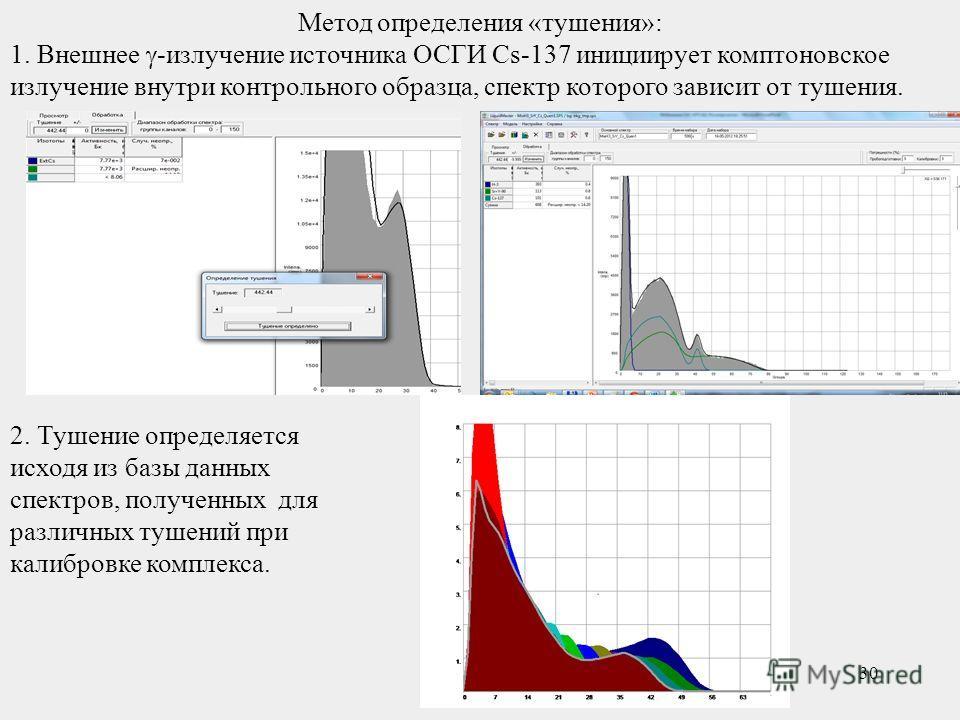 30 Метод определения «тушения»: 1. Внешнее -излучение источника ОСГИ Cs-137 инициирует комптоновское излучение внутри контрольного образца, спектр которого зависит от тушения. 2. Тушение определяется исходя из базы данных спектров, полученных для раз