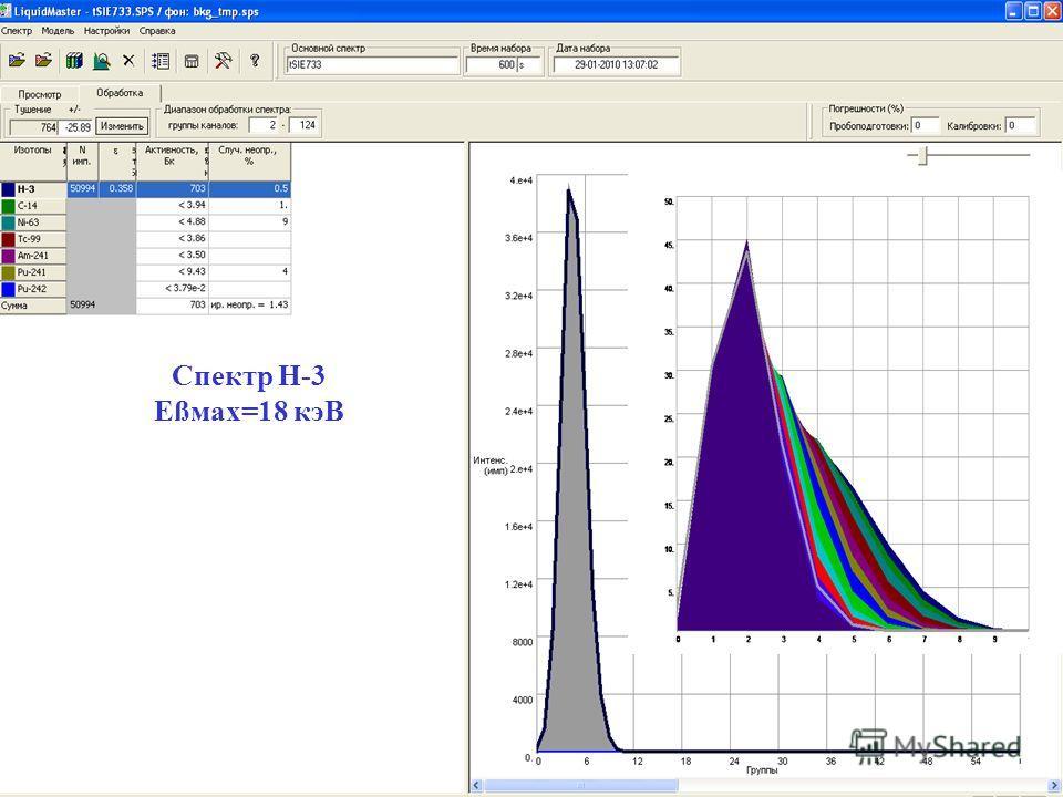 Таблица 1. Спектр H-3 Eßмax=18 кэВ