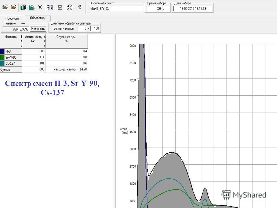 Таблица 1. Спектр смеси H-3, Sr-Y-90, Cs-137