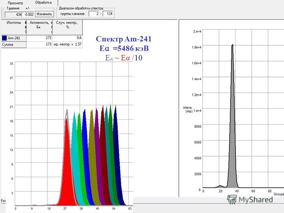 Спектр Am-241 E ɑ =5486 кэВ E β ~ Eα /10