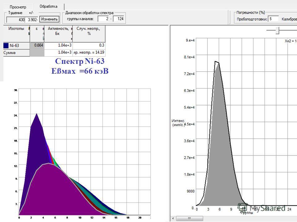 Спектр Ni-63 Eßмax =66 кэВ