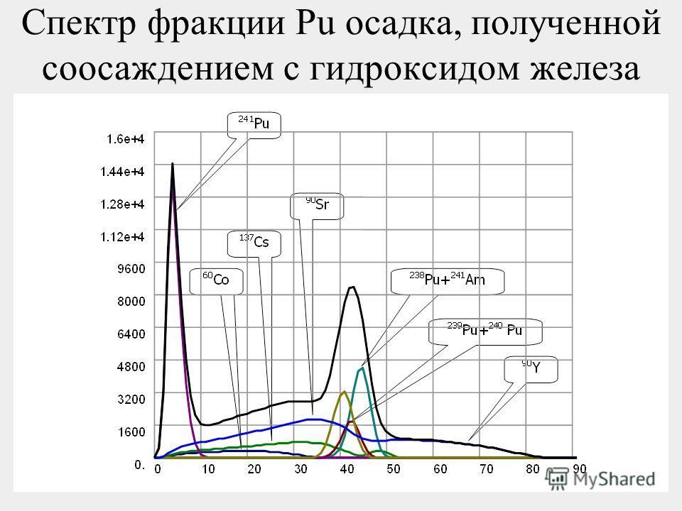 57 Спектр фракции Pu осадка, полученной соосаждением с гидроксидом железа
