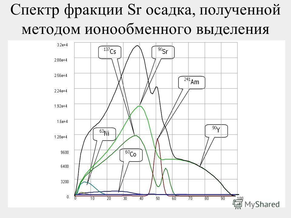 59 Спектр фракции Sr осадка, полученной методом ионообменного выделения