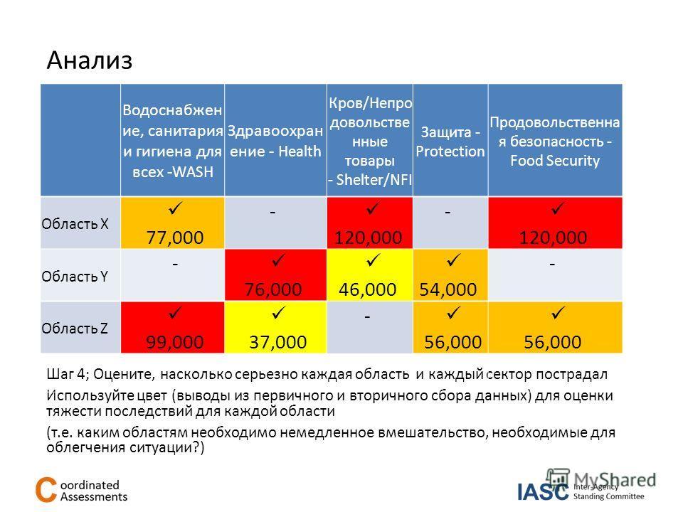 Шаг 4; Оцените, насколько серьезно каждая область и каждый сектор пострадал Используйте цвет (выводы из первичного и вторичного сбора данных) для оценки тяжести последствий для каждой области (т.е. каким областям необходимо немедленное вмешательство,