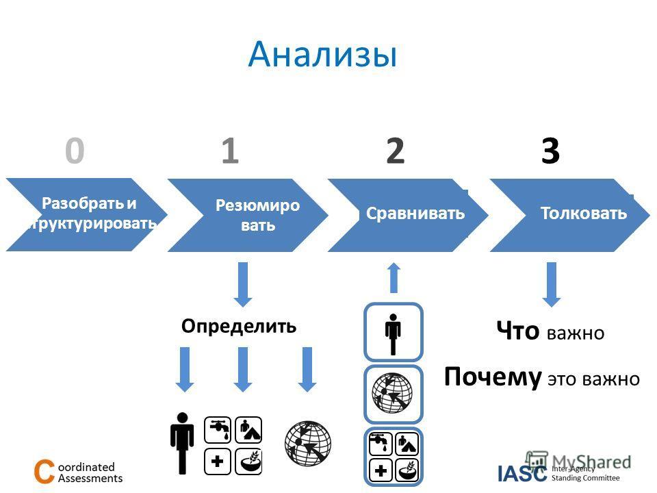 132 Резюмиро вать Сравнивать Толковать Что важно Почему это важно Определить Разобрать и структурировать 0 Анализы