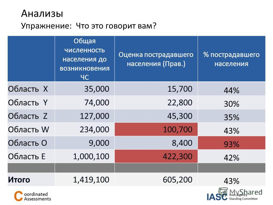 Упражнение: Что это говорит вам? Total population before disaster Estimation of affected population (Gvt) Area X35,00015,700 Area Y74,00022,800 Area Z127,00045,300 Area W234,000100,700 Area O9,0008,400 Area E1,000,100422,300 Total population before d