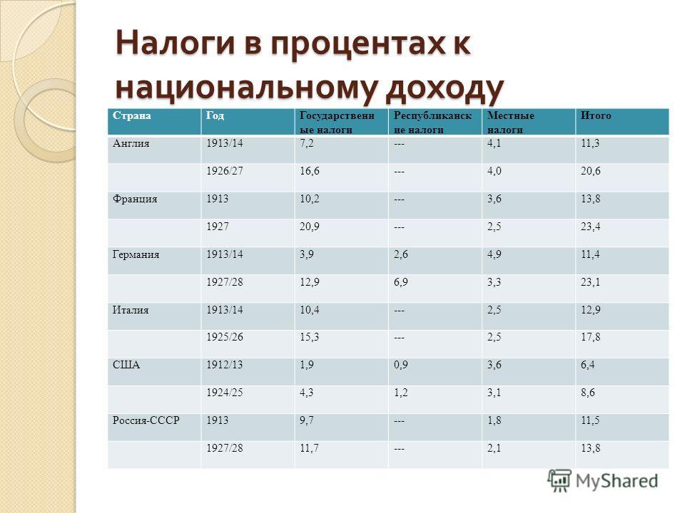 Налоги в процентах к национальному доходу СтранаГодГосударственн ые налоги Республиканск ие налоги Местные налоги Итого Англия1913/147,2---4,111,3 1926/2716,6---4,020,6 Франция191310,2---3,613,8 192720,9---2,523,4 Германия1913/143,92,64,911,4 1927/28