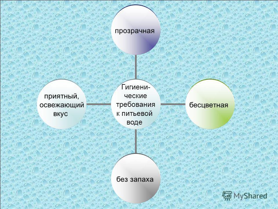 Гигиени- ческие требования к питьевой воде прозрачнаябесцветнаябез запаха приятный, освежающий вкус Гигиени- ческие требования к питьевой воде