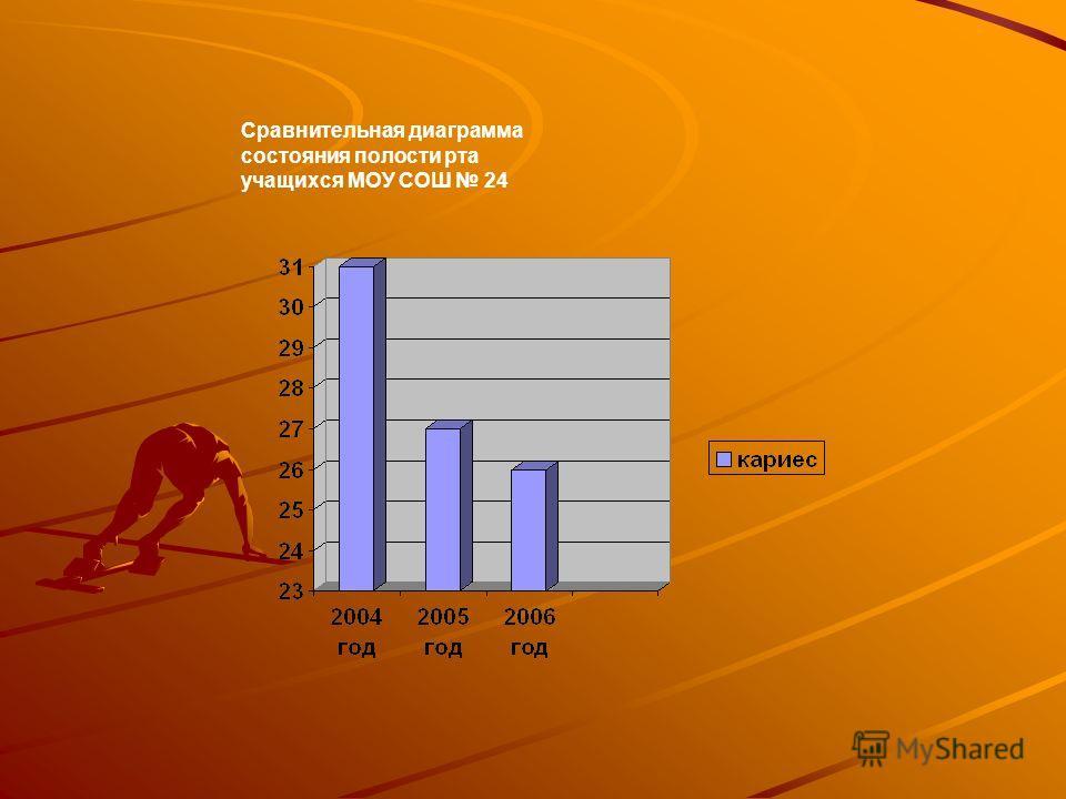 Сравнительная диаграмма состояния полости рта учащихся МОУ СОШ 24