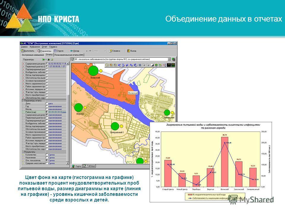 Цвет фона на карте (гистограмма на графике) показывает процент неудовлетворительных проб питьевой воды, размер диаграммы на карте (линия на графике) - уровень кишечной заболеваемости среди взрослых и детей. Объединение данных в отчетах