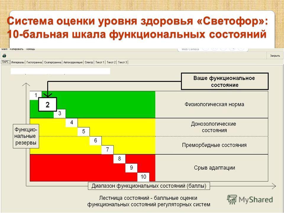 Система оценки уровня здоровья «Светофор»: 10-бальная шкала функциональных состояний