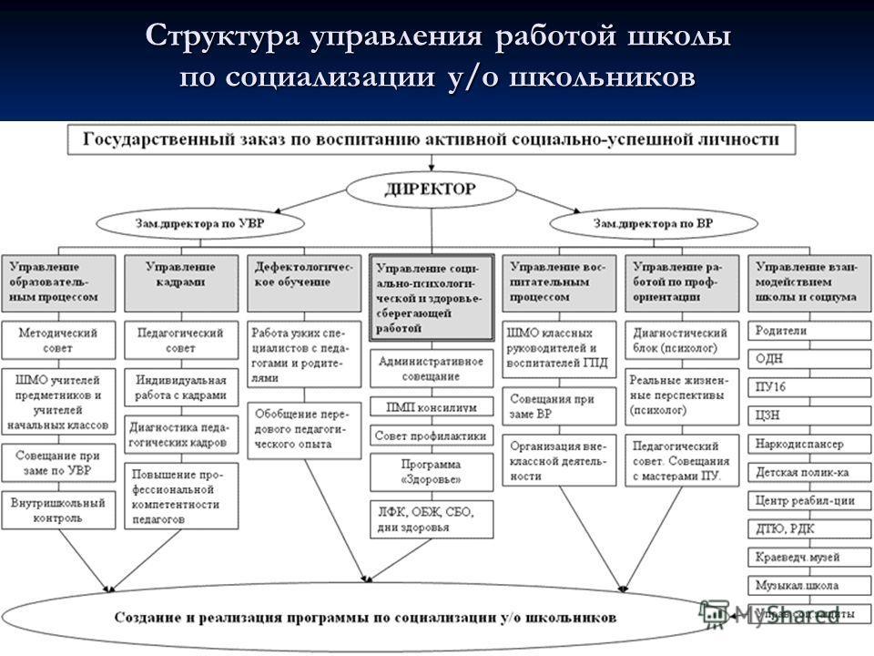 Структура управления работой школы по социализации у/о школьников