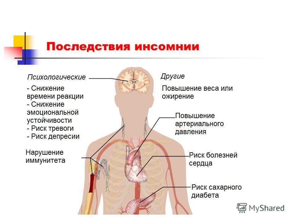 Последствия инсомнии