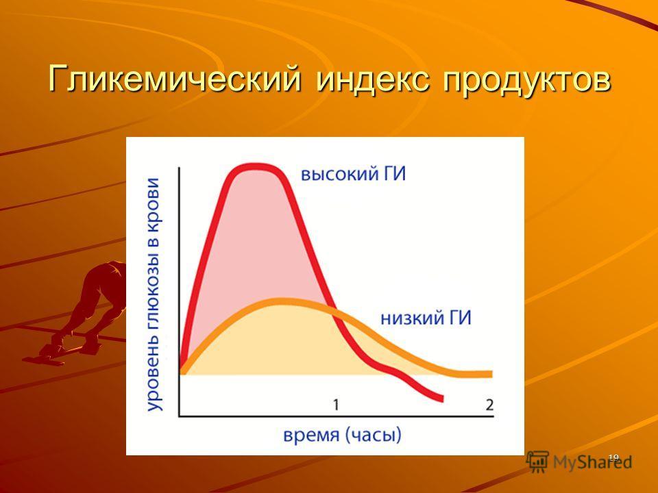 Гликемический индекс продуктов 19