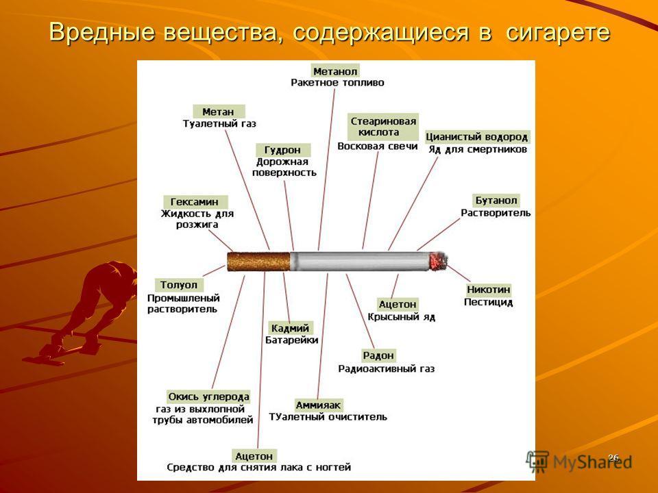 Вредные вещества, содержащиеся в сигарете 26