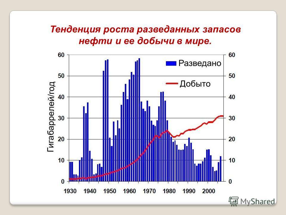 Тенденция роста разведанных запасов нефти и ее добычи в мире.