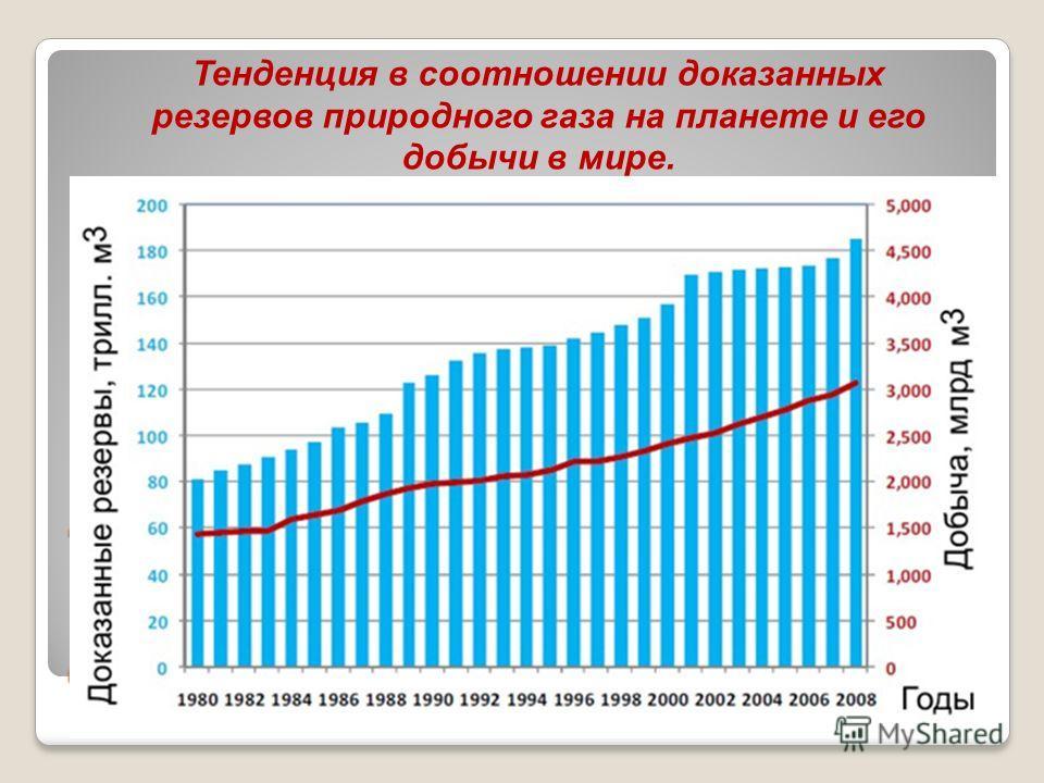 Тенденция изменения мировых резервов природного газа и его добычи Тенденция в соотношении доказанных резервов природного газа на планете и его добычи в мире.