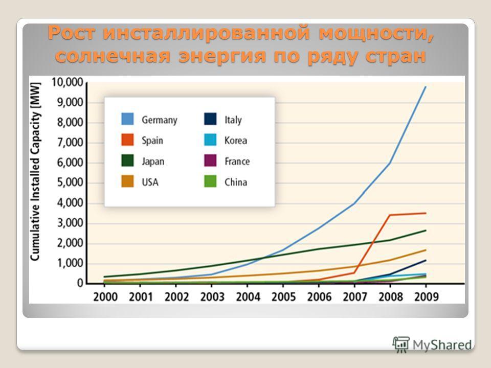 Рост инсталлированной мощности, солнечная энергия по ряду стран