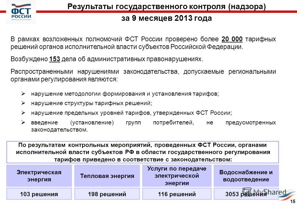 Электрическая энергия Тепловая энергия Услуги по передаче электрической энергии Водоснабжение и водоотведение По результатам контрольных мероприятий, проведенных ФСТ России, органами исполнительной власти субъектов РФ в области государственного регул
