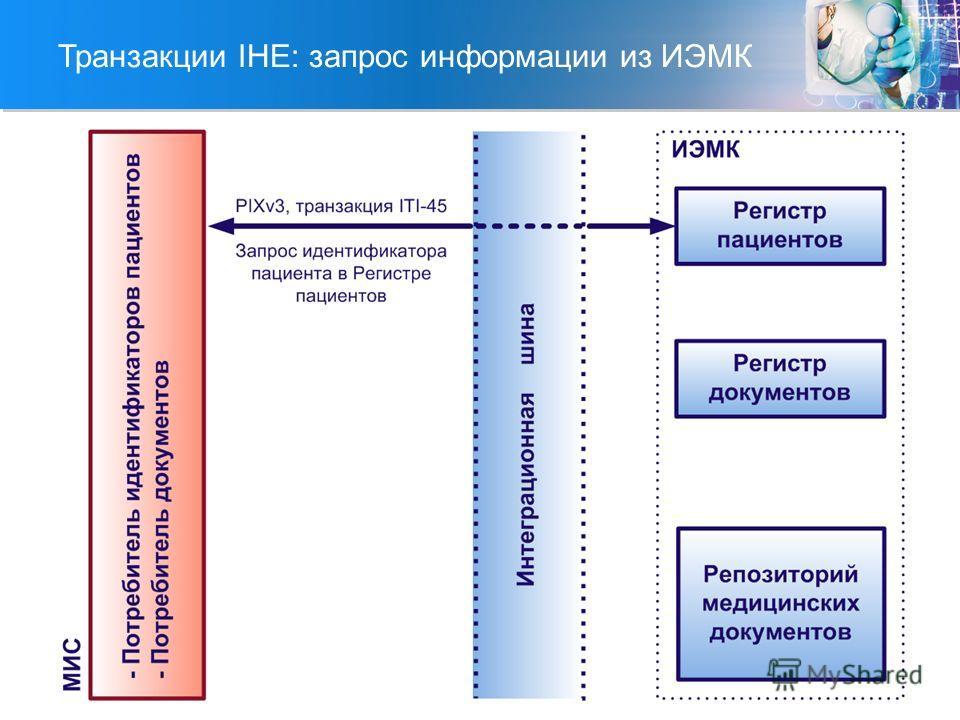 Транзакции IHE: запрос информации из ИЭМК