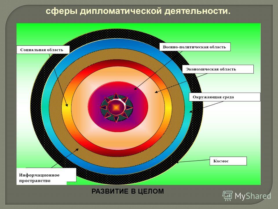 Информационное пространствоИнформационное пространство сферы дипломатической деятельности. РАЗВИТИЕ В ЦЕЛОМ Информационное пространство
